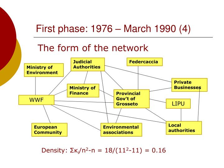 First phase: 1976 – March 1990 (4)