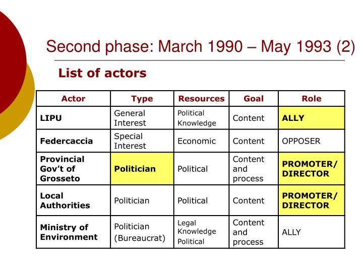 Second phase: March 1990 – May 1993 (2)