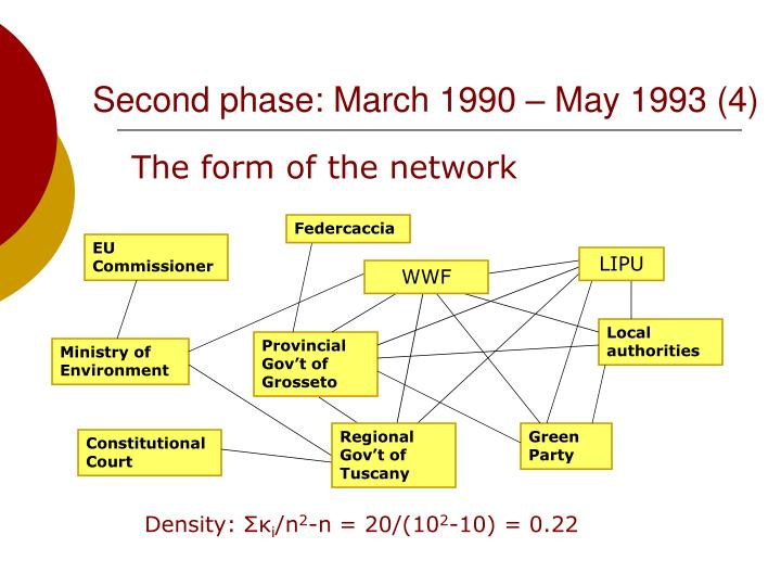 Second phase: March 1990 – May 1993 (4)