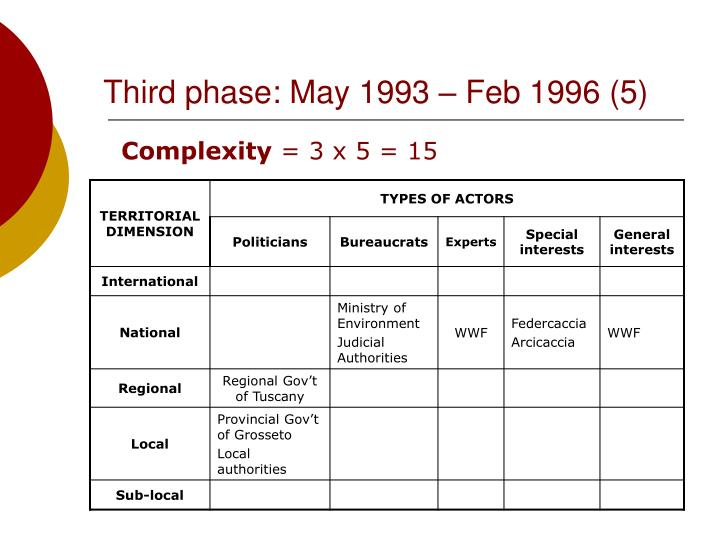 Third phase: May 1993 – Feb 1996 (5)