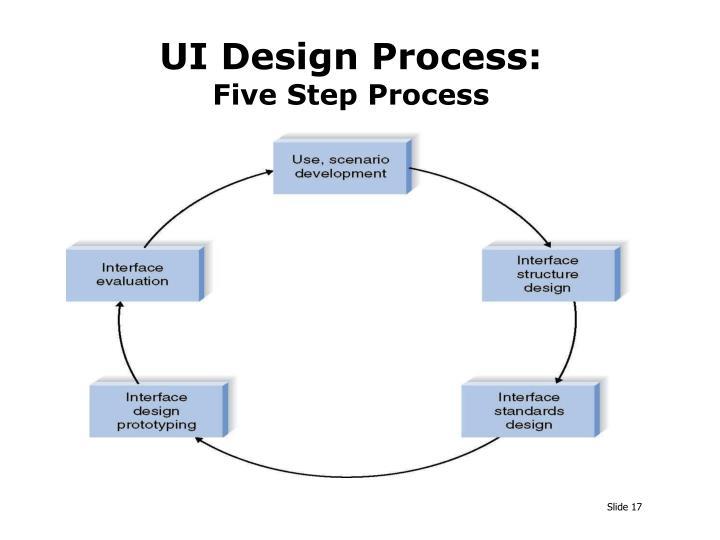 UI Design Process: