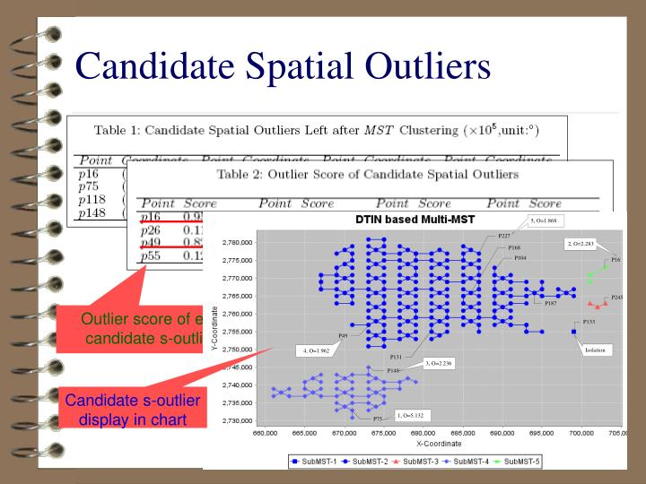 Outlier score of each candidate s-outliers
