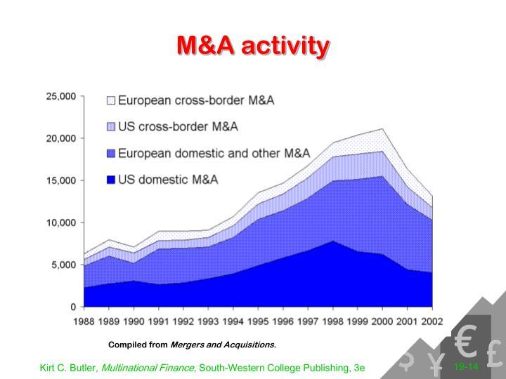 M&A activity