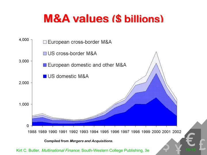 M&A values
