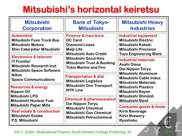 Mitsubishi's horizontal keiretsu