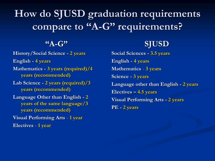"How do SJUSD graduation requirements compare to ""A-G"" requirements?"