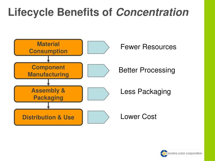 Lifecycle Benefits of
