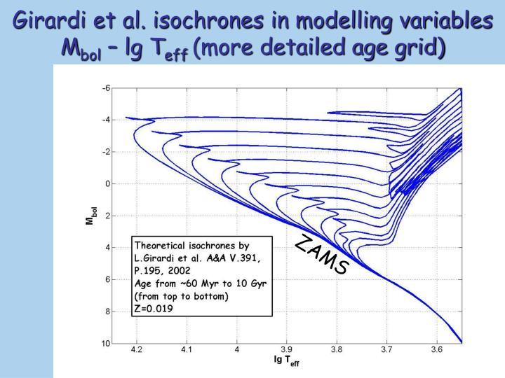 Girardi et al. isochrones in modelling variables