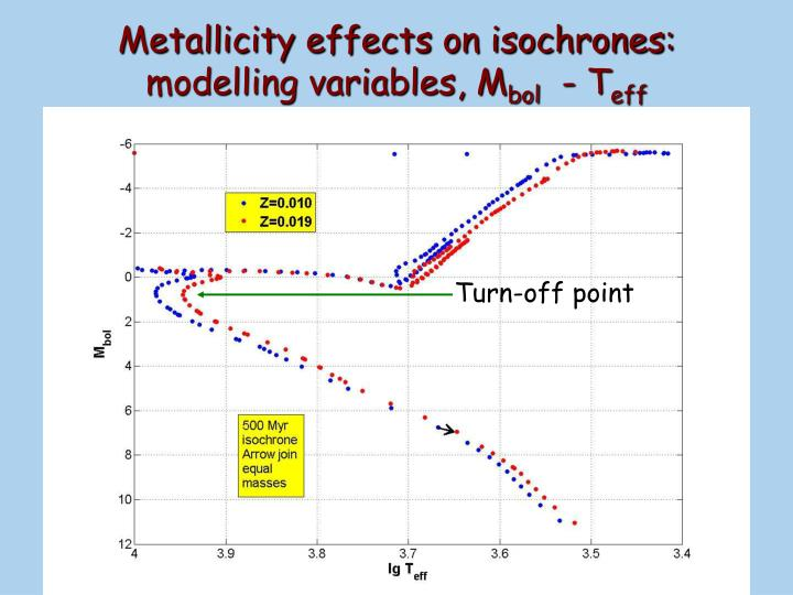 Metallicity effects on isochrones: