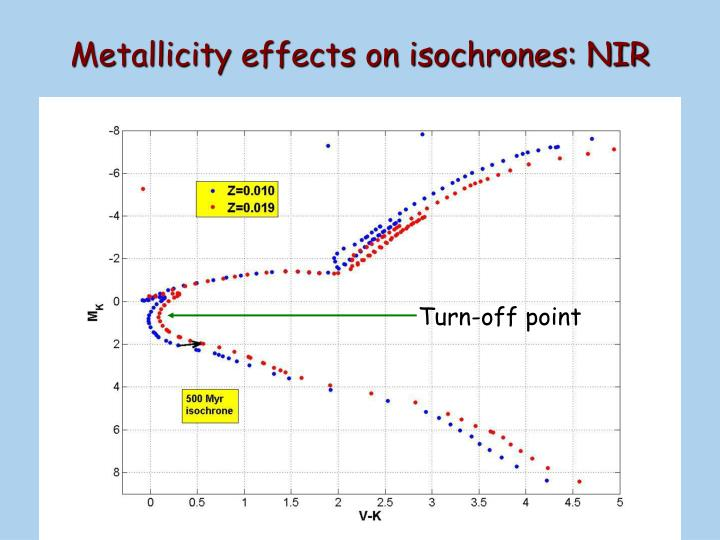 Metallicity effects on isochrones: NIR