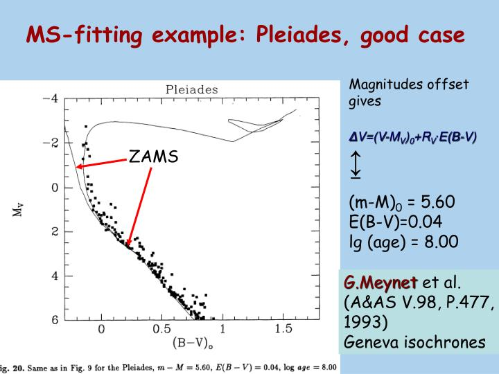 MS-fitting example: Pleiades, good case