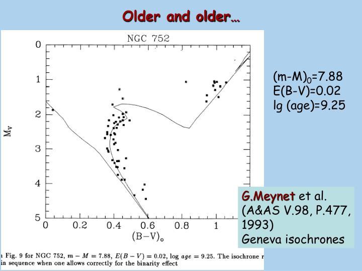 Older and older…