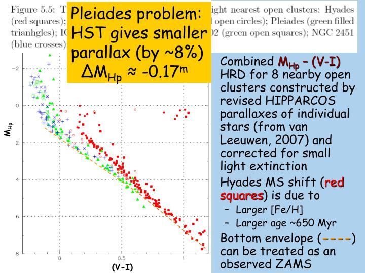Pleiades problem:
