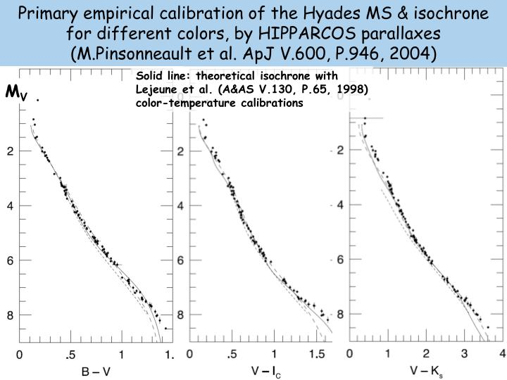 Primary empirical calibration of the Hyades MS & isochrone for different colors, by HIPPARCOS parallaxes