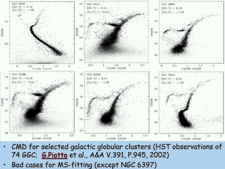 CMD for selected galactic globular clusters (HST observations of 74 GGC;