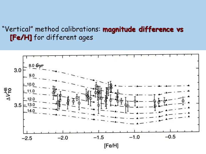 """Vertical"" method calibrations:"
