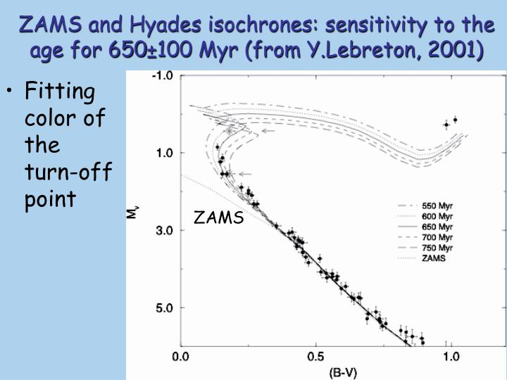 ZAMS and Hyades isochrones: sensitivity to the age for 650±100 Myr (from Y.Lebreton, 2001)