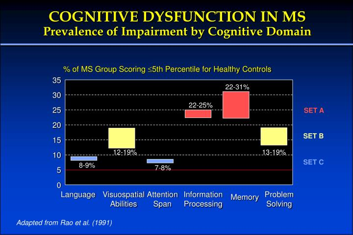 COGNITIVE DYSFUNCTION IN MS