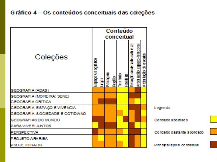 Gráfico 4 – Os conteúdos conceituais das coleções