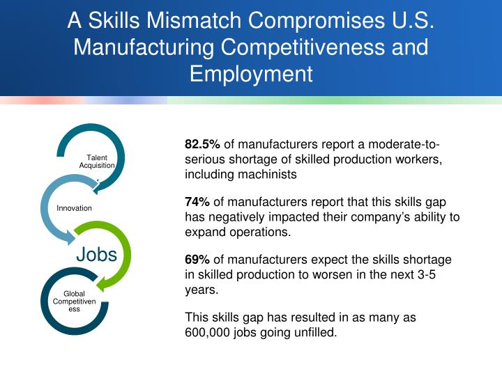 A Skills Mismatch Compromises U.S. Manufacturing Competitiveness and Employment