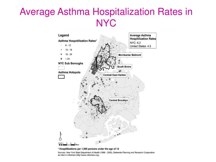 Average Asthma Hospitalization Rates in NYC