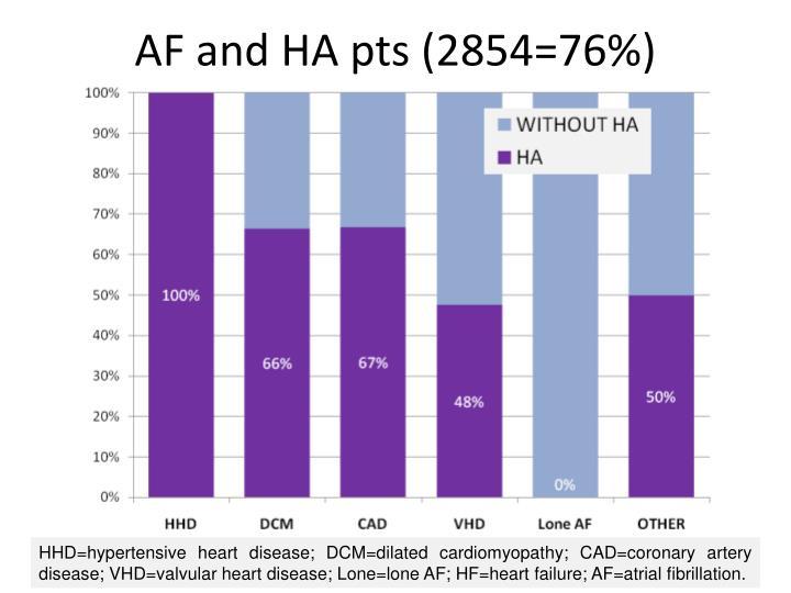 AF and HA pts (2854=76%)