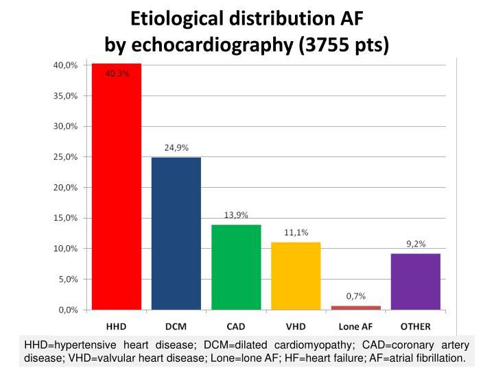Etiological distribution AF