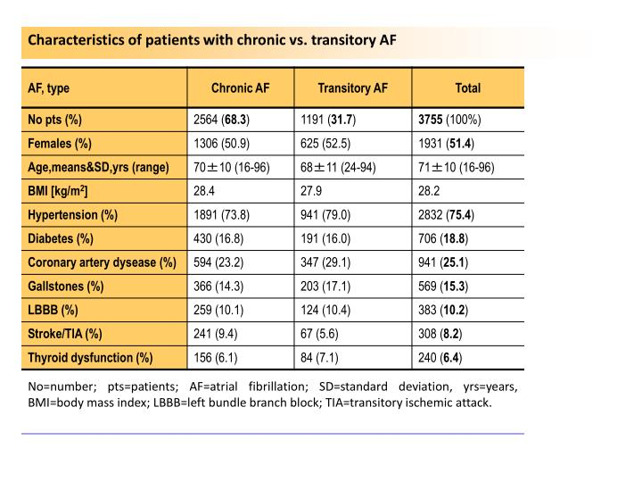 Characteristics of patients with chronic vs. transitory AF