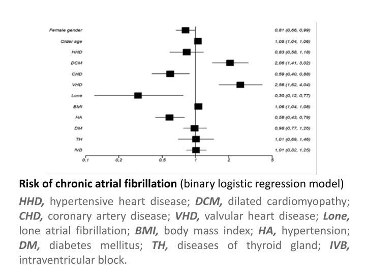 Risk of chronic atrial fibrillation