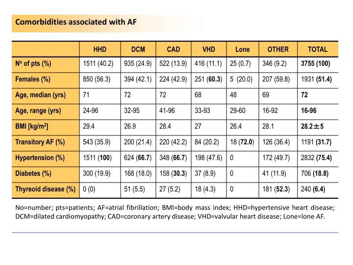 Comorbidities associated with AF