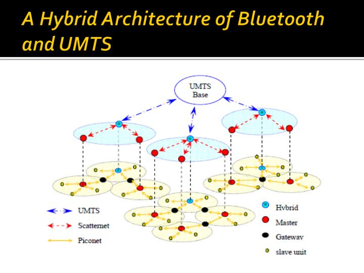 A Hybrid Architecture of Bluetooth and UMTS