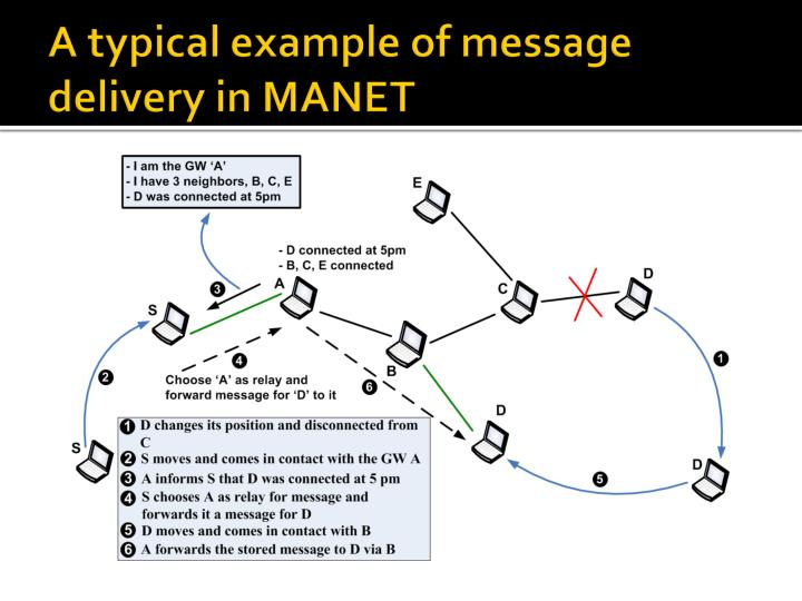 A typical example of message delivery in MANET