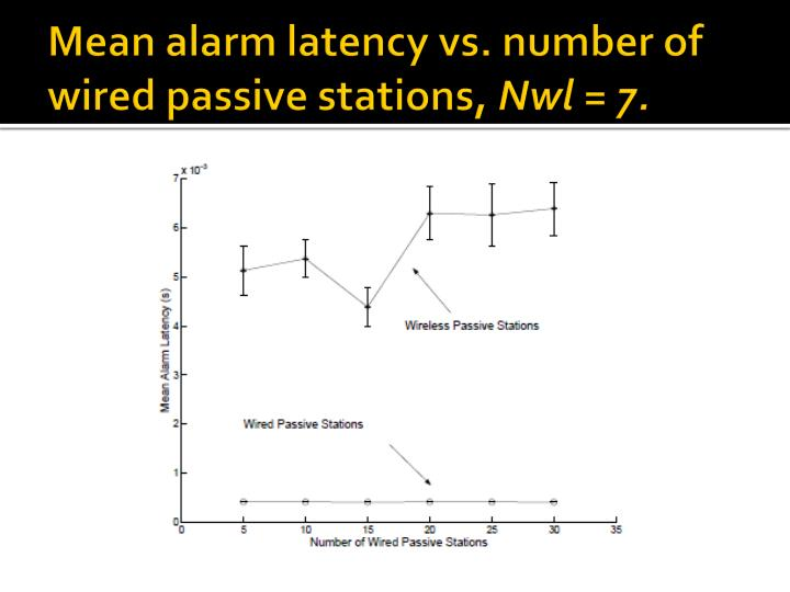 Mean alarm latency vs. number of wired passive stations,