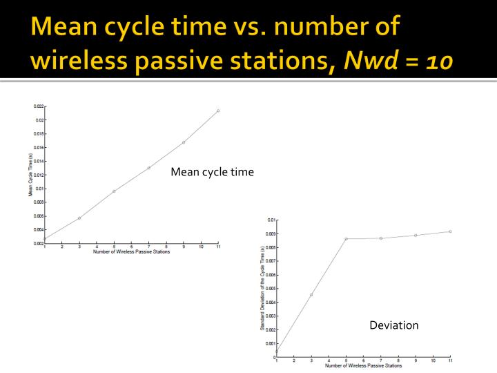 Mean cycle time vs. number of wireless passive stations,