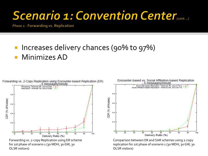 Scenario 1: Convention Center