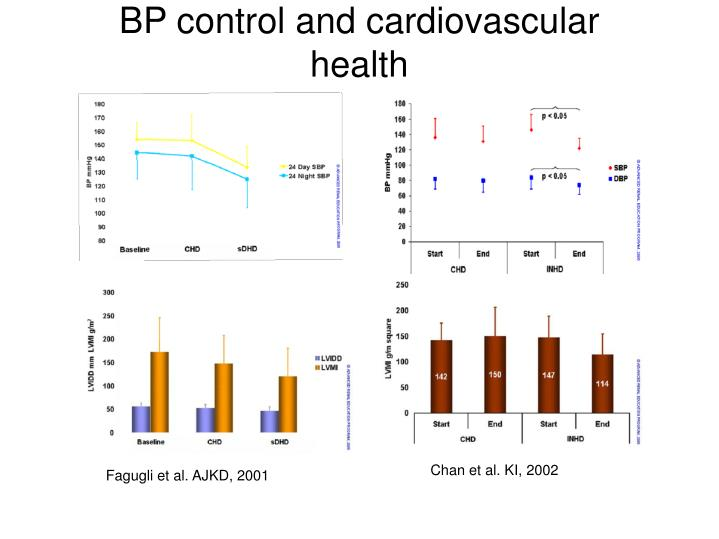 BP control and cardiovascular health
