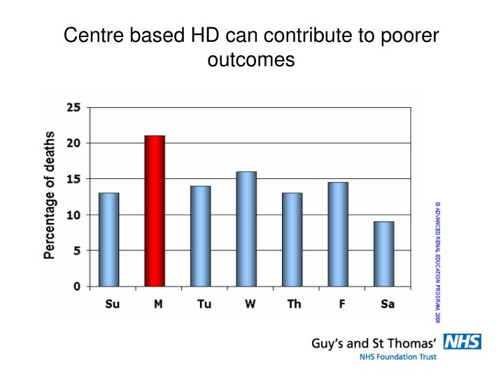 Centre based HD can contribute to poorer outcomes