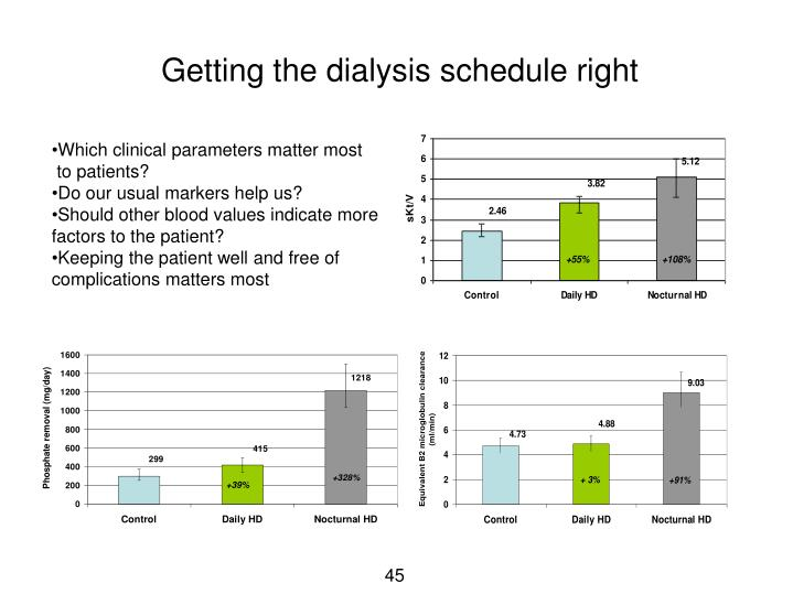 Getting the dialysis schedule right