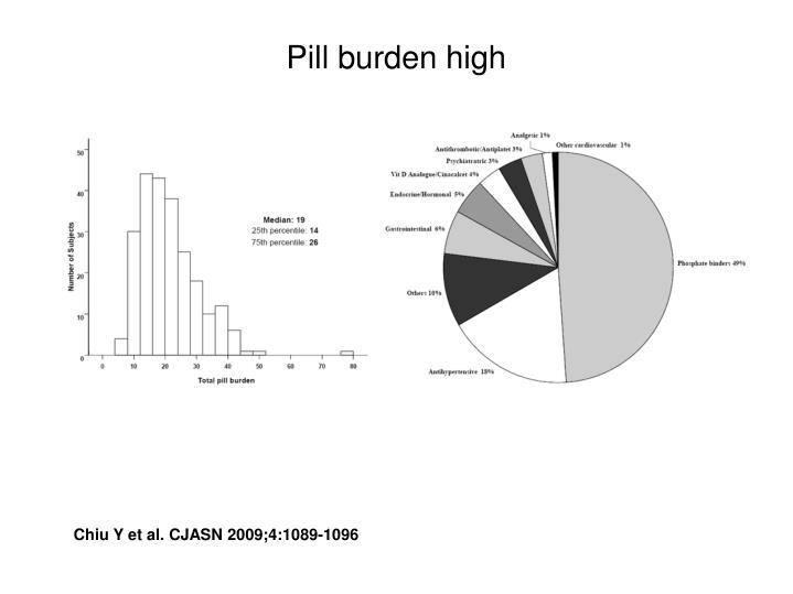 Pill burden high