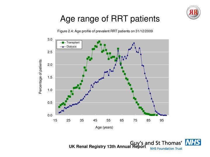 Age range of RRT patients