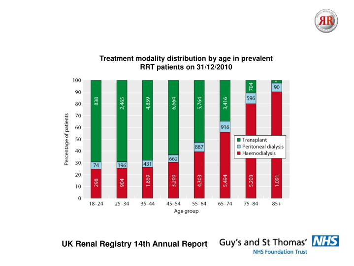 Treatment modality distribution by age in prevalent