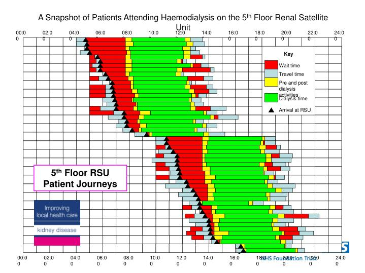 A Snapshot of Patients Attending Haemodialysis on the 5