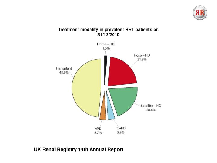 Treatment modality in prevalent RRT patients on