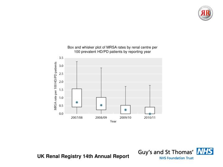 Box and whisker plot of MRSA rates by renal centre per