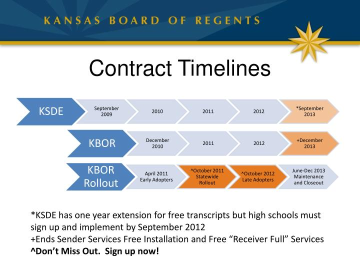 Contract Timelines
