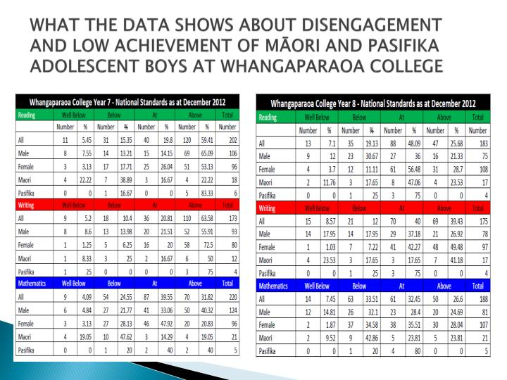 WHAT THE DATA SHOWS ABOUT DISENGAGEMENT AND LOW ACHIEVEMENT OF MĀORI AND PASIFIKA ADOLESCENT BOYS AT WHANGAPARAOA COLLEGE
