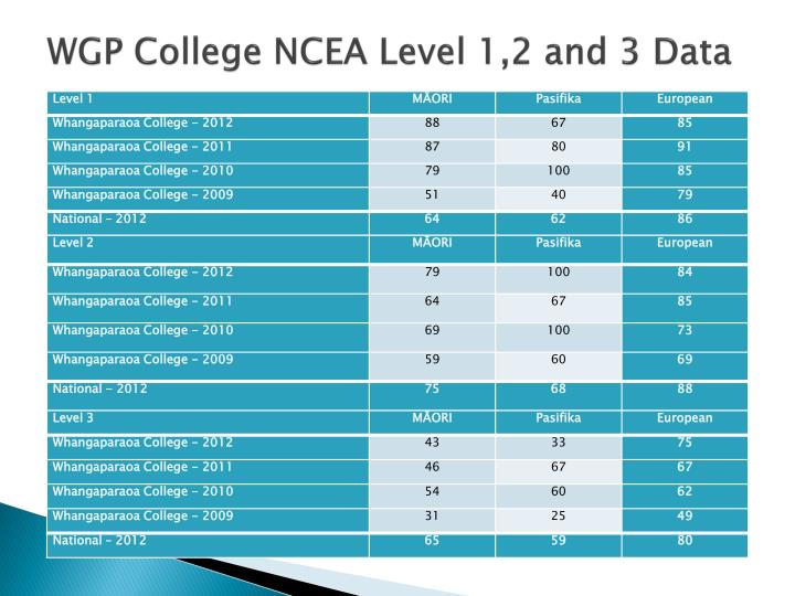 WGP College NCEA Level 1,2 and 3 Data