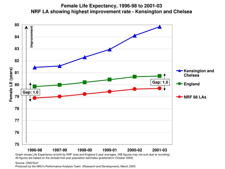 Graph shows Life Expectancy at birth by NRF area and England 3 year averages. (NB figures may not sum due to rounding).                                                    All figures are based on the revised mid-year population estimates (published in October 2004)