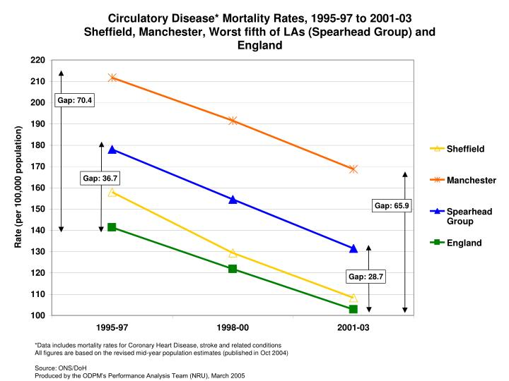 *Data includes mortality rates for Coronary Heart Disease, stroke and related conditions                                                       All figures are based on the revised mid-year population estimates (published in Oct 2004)