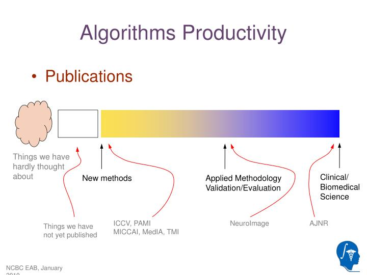 Algorithms Productivity
